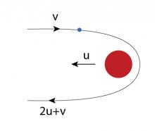 Gravity Slingshot